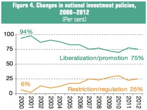 "Source: UNCTAD, ""World Investment Report 2013."" Page xix."