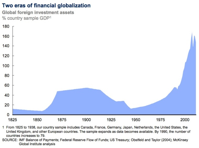 "Observe the unparalleled expansion of prosperity. Source: McKinsey Global Institute, ""Financial globalization: retreat or reset?"" March 2013."