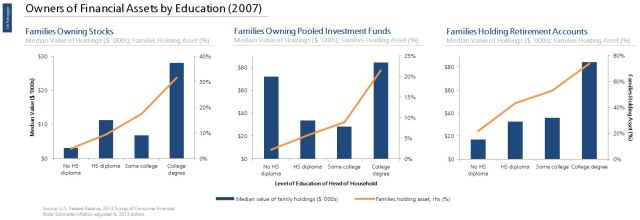 Asset Ownership by Education (2007)