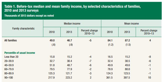 SCF_Incomes