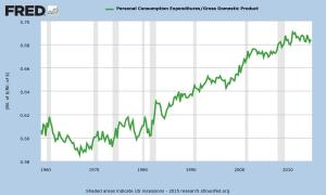 Source: Federal Reserve Economic Data.
